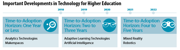 Developments in Technology for Higher Education