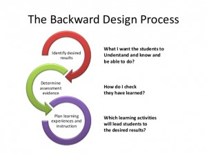 the-backward-design-5-638